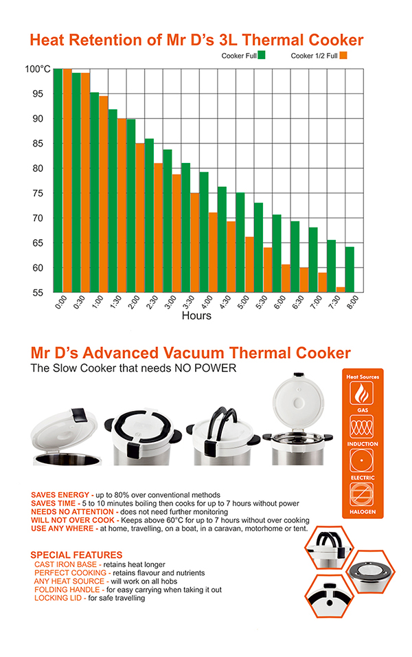 Mr D's 3L Thermal Cooker heat retention chart